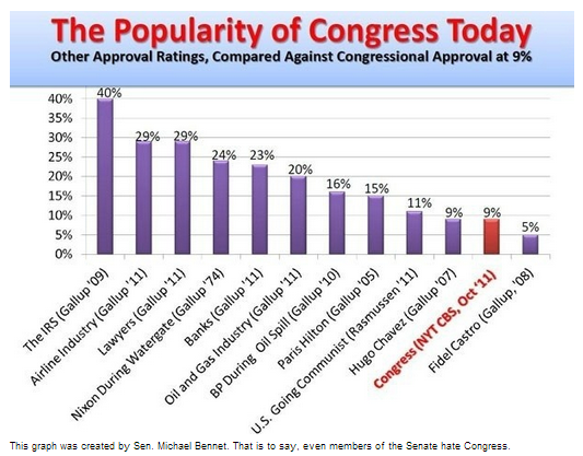 Popularity of Congress