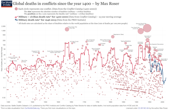 ourworldindata_wars-long-run-military-civilian-fatalities-from-brecke