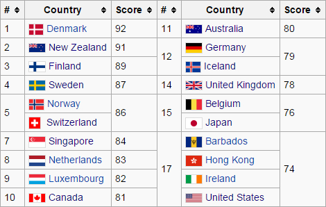 Courtesy of Wikipedia based on data from Transparency International.