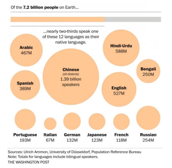 2. Languages
