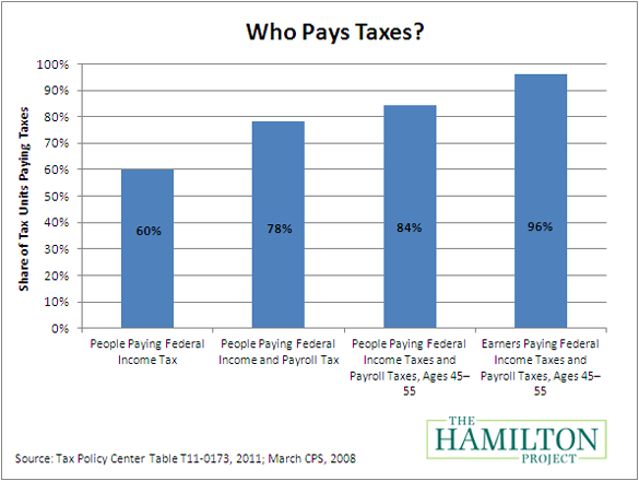 who_pays_taxes1