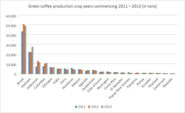 afbeelding_coffee_producing_countries_grafiek