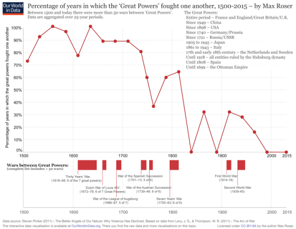 ourworldindata_percentage-of-years-in-which-the-great-powers-fought-one-another-1500e280932000-710x550