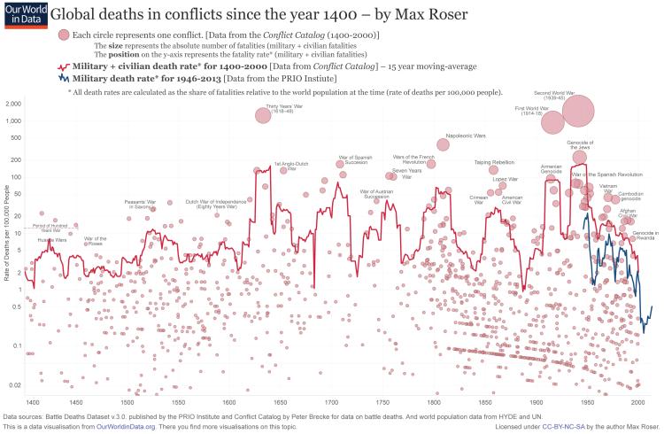ourworldindata_wars-long-run-military-civilian-fatalities-from-brecke1-750x490