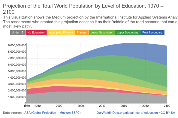 projection-of-world-population-ssp2-iiasa