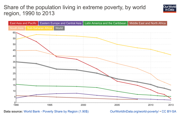 share-in-extreme-poverty-by-world-region