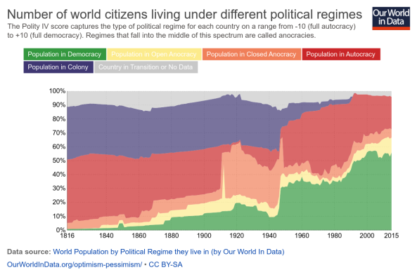 world-pop-by-political-regime