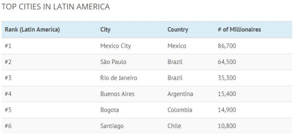 Rich Cities -- Latin America