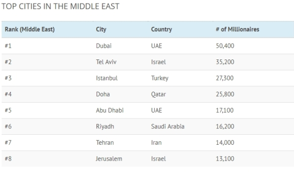 Rich Cities -- Mideast