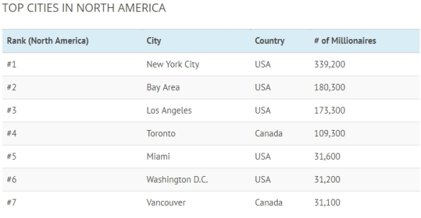 Rich Cities -- North America