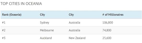 Rich Cities -- Oceania