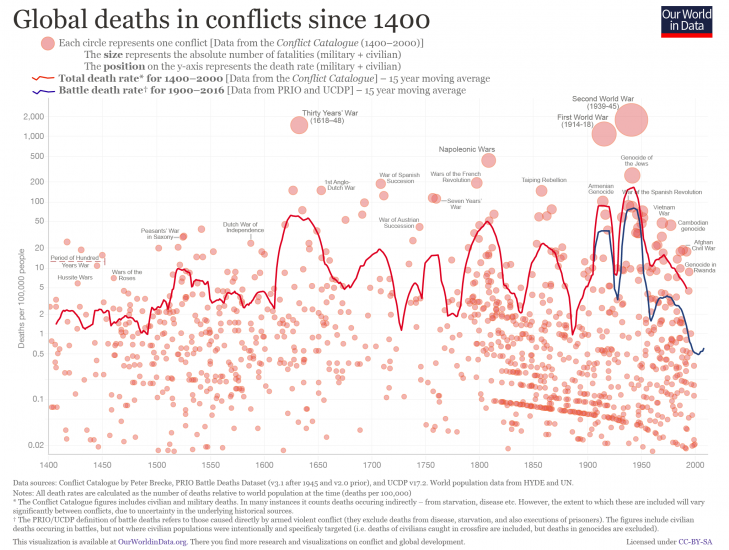 conflict-deaths-bubble-03-729x550