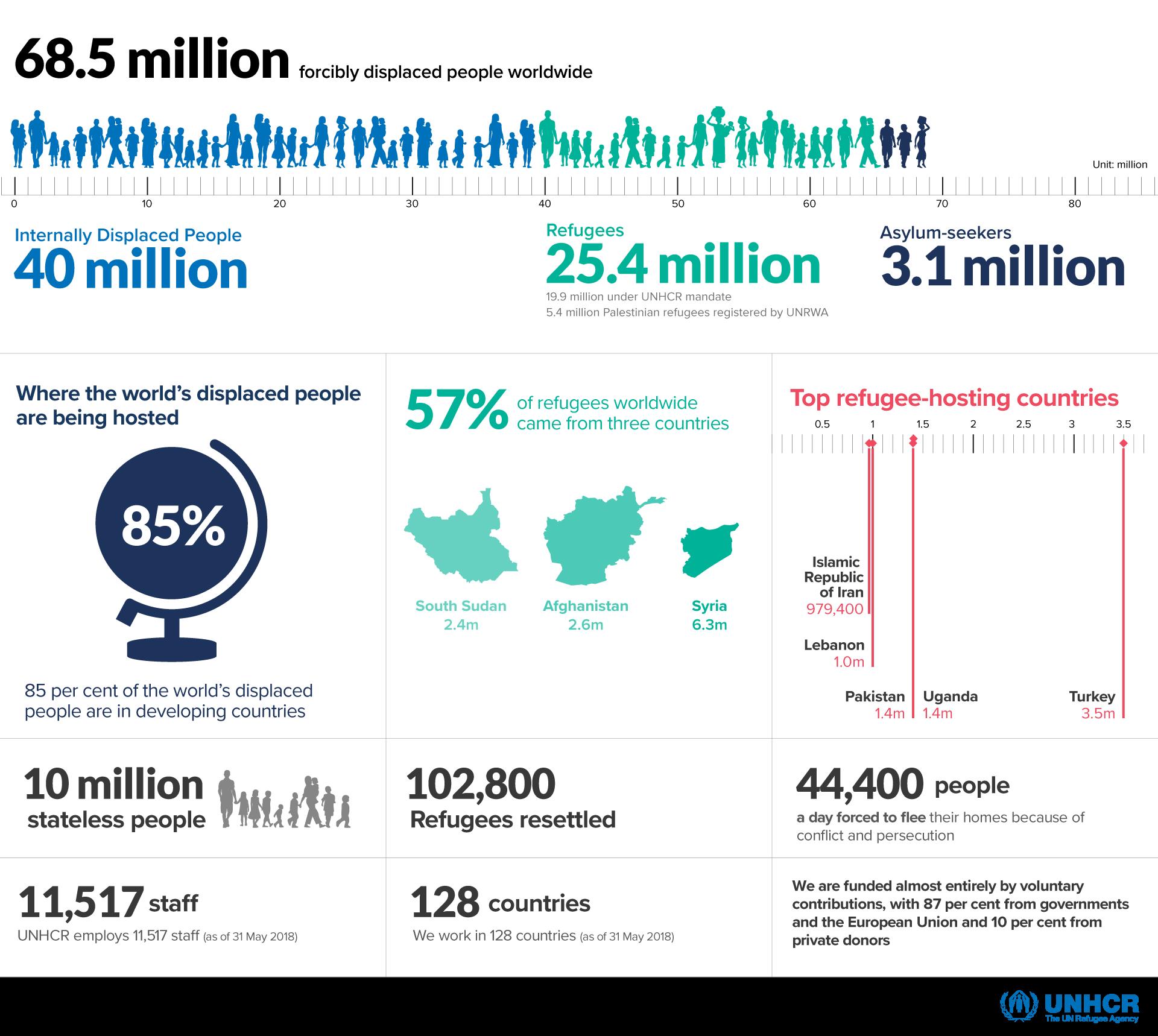 english_figuresataglance_infographic08jun2018-v2