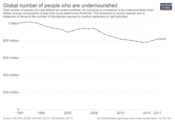 global-population-defined-as-undernourished