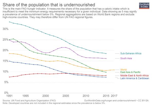 prevalence-of-undernourishment