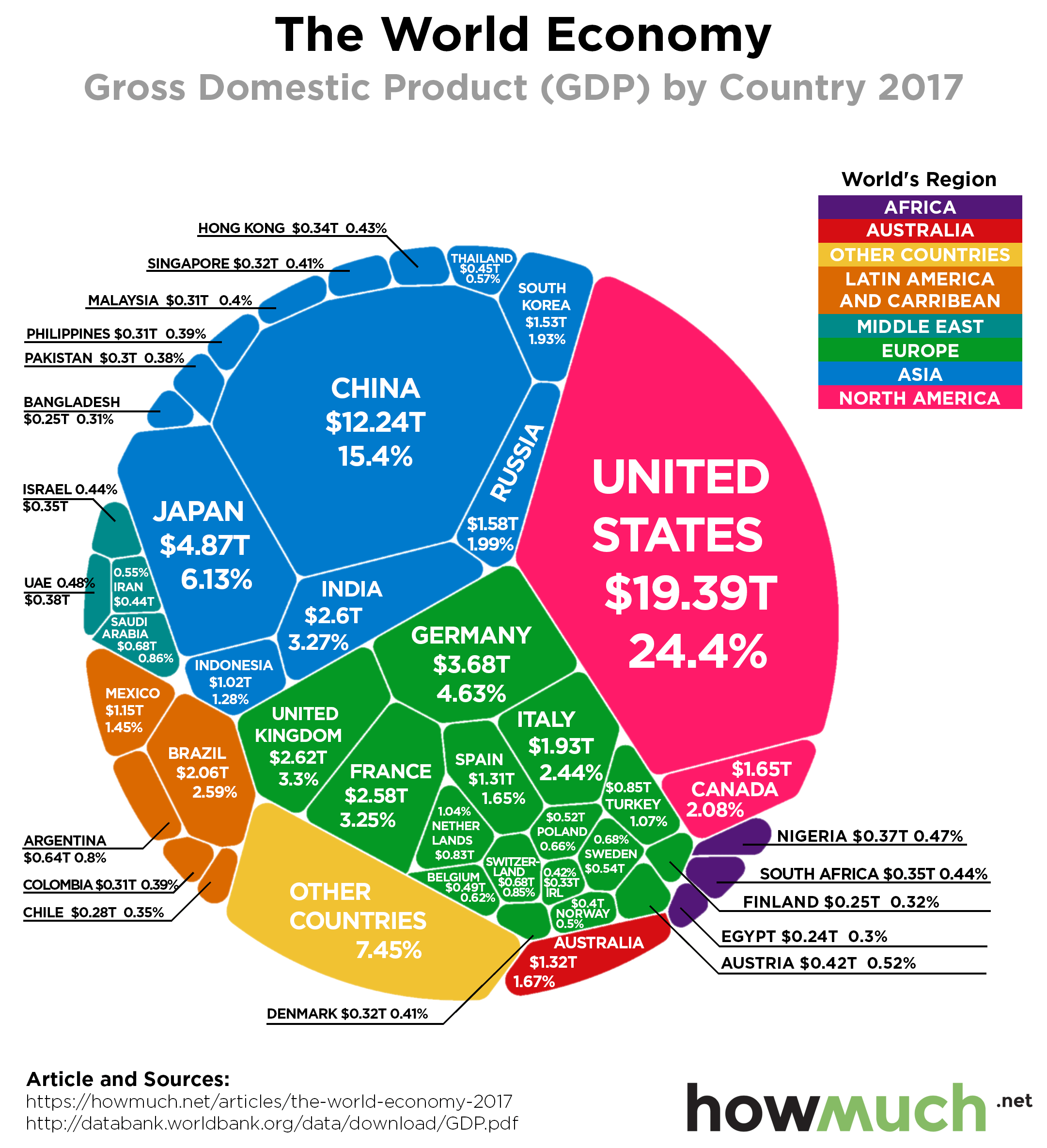 world-economy-by-gdp-2017-7c32